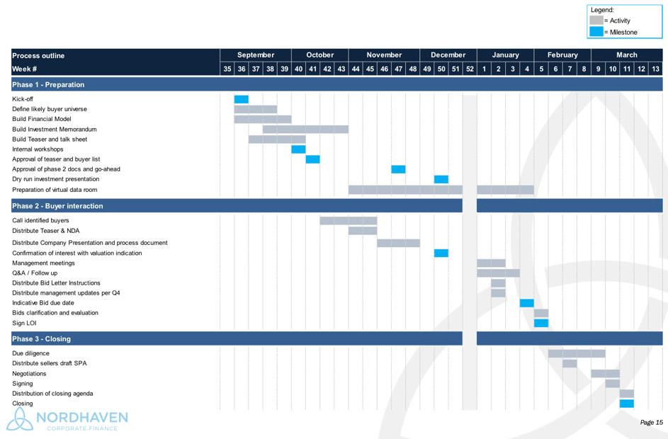 faser og aktiviteter i salg av bedrift