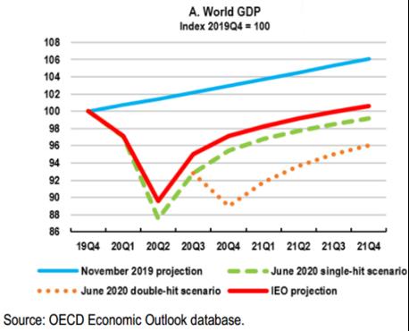GDP 2020 - OECD Economic Outlook database