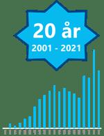 Interimleder AS er 20 år i 2021