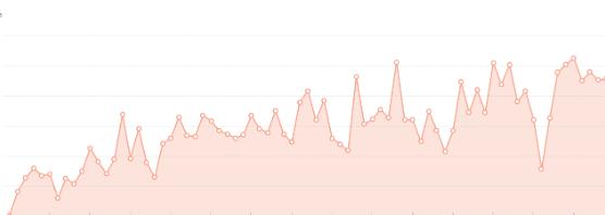 Grafen viser månedlig utvikling i antall sidevisninger på Interimleders blogg